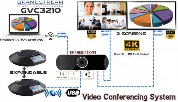 Grandstream-GVC3210-Video-Conferencing-System.jpg